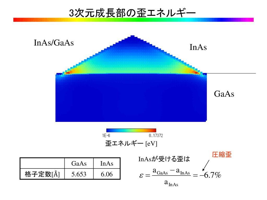 3次元成長部の歪エネルギー InAs/GaAs InAs GaAs 歪エネルギー [eV] 圧縮歪 InAsが受ける歪は GaAs InAs